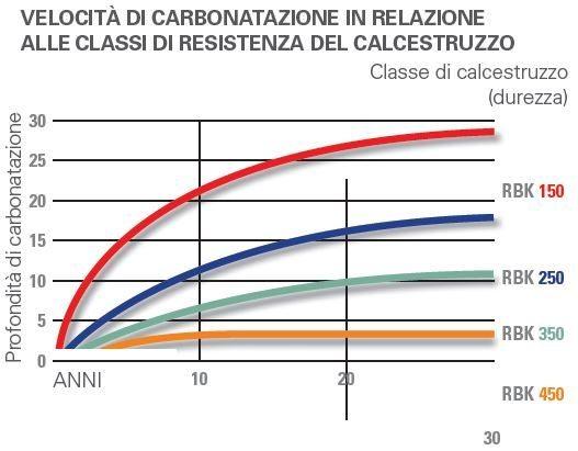 carbonatazione